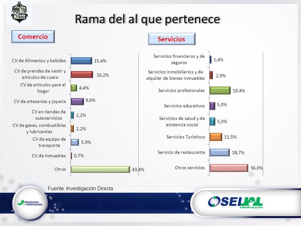 Fuente: Investigación Directa Edad promedio del personal de la empresa según nivel 18 Servicios Comercio