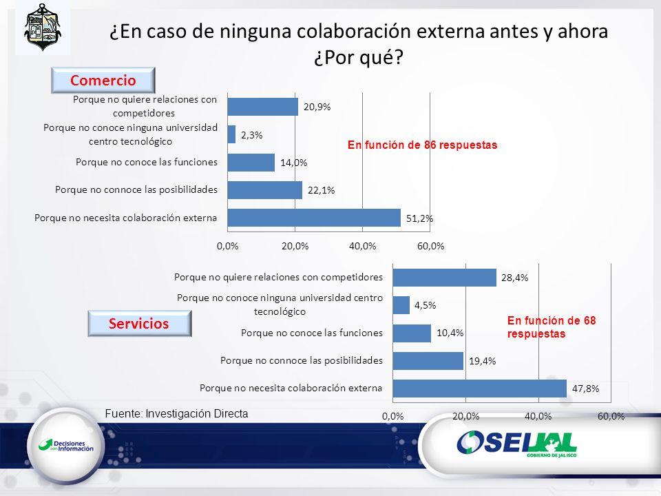 Fuente: Investigación Directa ¿En caso de ninguna colaboración externa antes y ahora ¿Por qué? En función de 86 respuestas En función de 68 respuestas