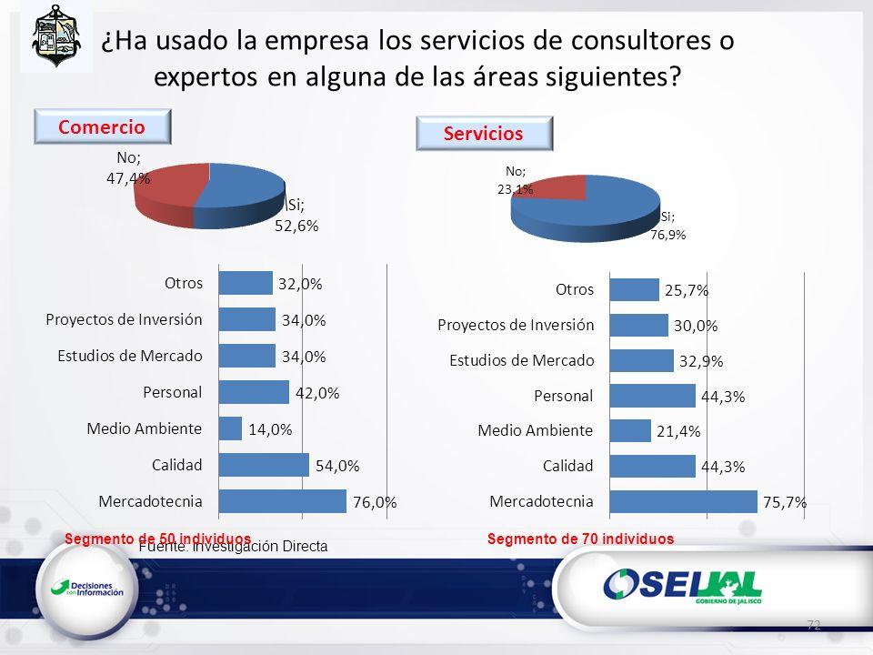 Fuente: Investigación Directa ¿Ha usado la empresa los servicios de consultores o expertos en alguna de las áreas siguientes? 72 Segmento de 50 indivi