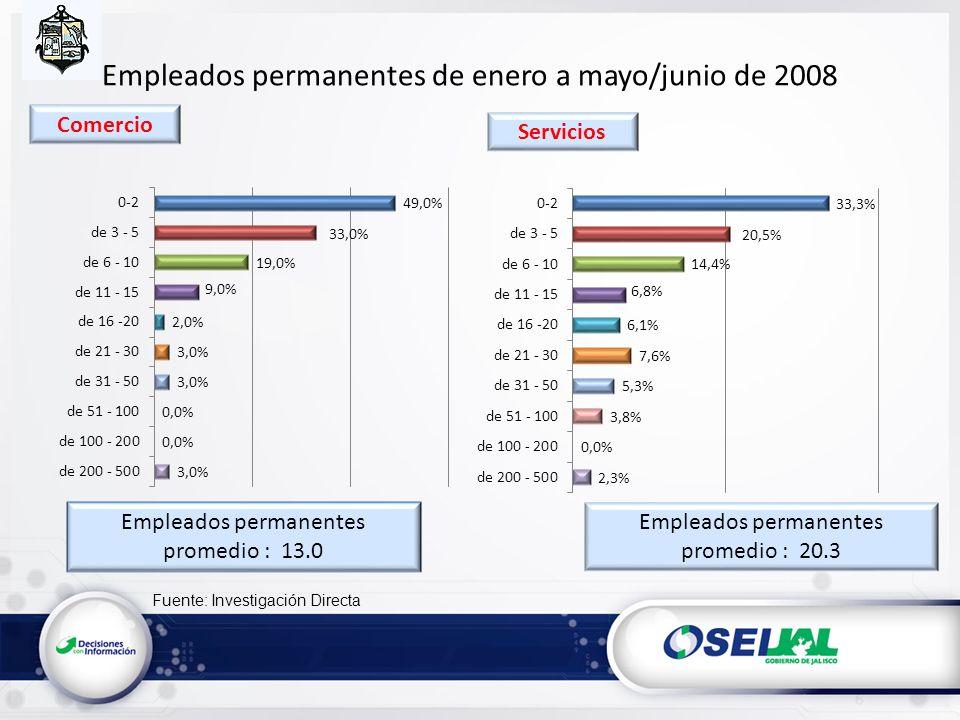 Fuente: Investigación Directa Empleados permanentes de enero a mayo/junio de 2008 Servicios Empleados permanentes promedio : 13.0 Empleados permanentes promedio : 20.3 Comercio