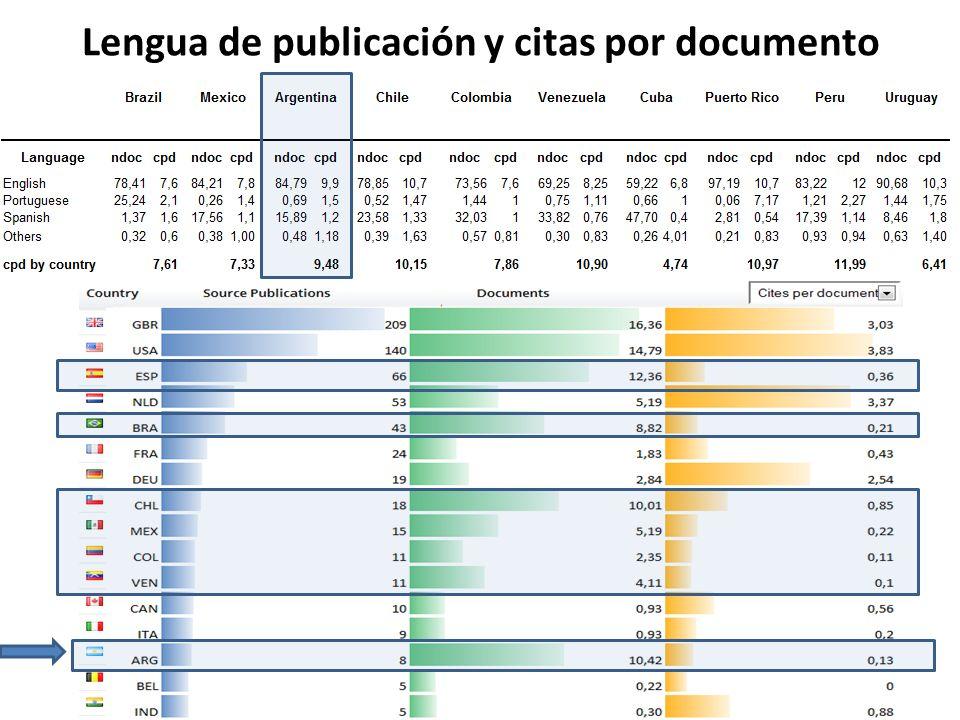 Lengua de publicación y citas por documento