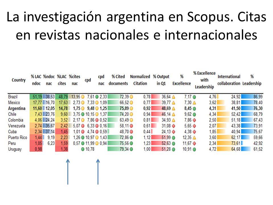 La investigación argentina en Scopus. Citas en revistas nacionales e internacionales