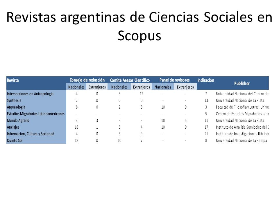 Revistas argentinas de Ciencias Sociales en Scopus