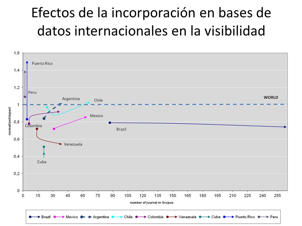 Fuente: Borrego, A.Altmetrics: altres mètriques per mesurar l impacte de la informació científica.