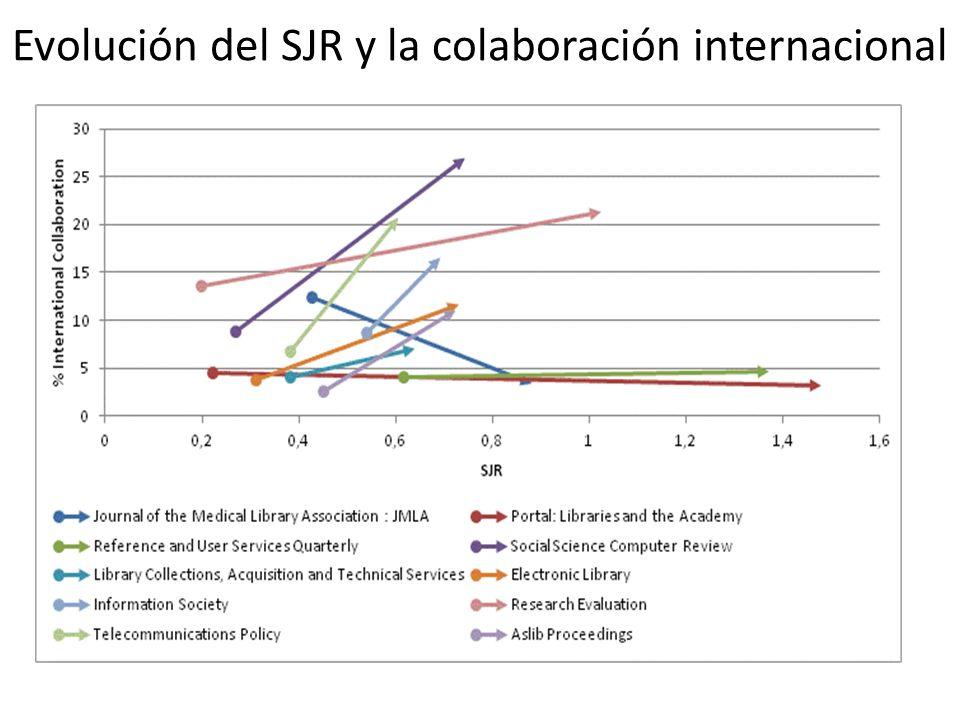 Evolución del SJR y la colaboración internacional
