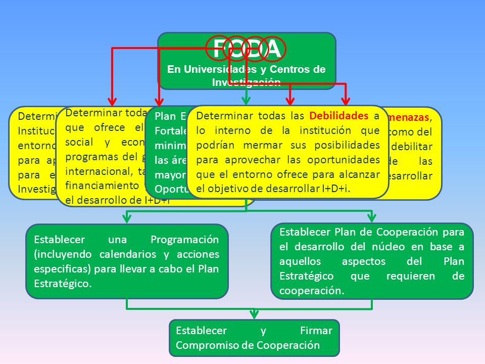 FODA En Universidades y Centros de Investigación Determinar todas las Fortalezas Institucionales y de vínculos con el entorno que tiene la INSTITUCION