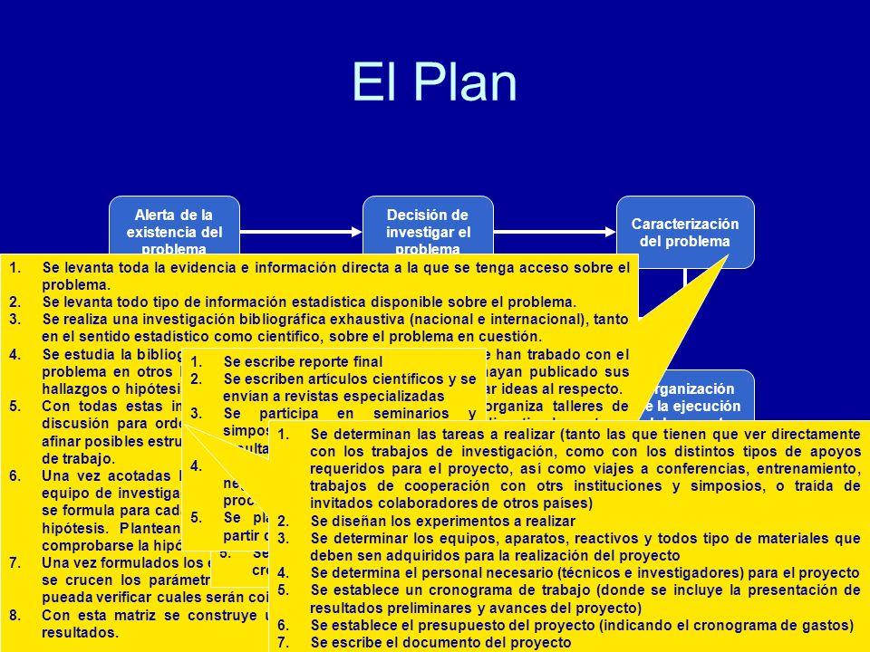 El Plan Alerta de la existencia del problema Decisión de investigar el problema Financiamient o del proyecto Formulación de proyecto de investigación