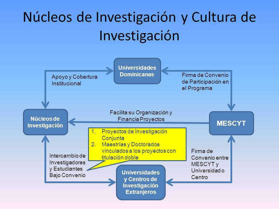 Núcleos de Investigación y Cultura de Investigación Núcleos de Investigación MESCYT Universidades y Centros de Investigación Extranjeros Universidades