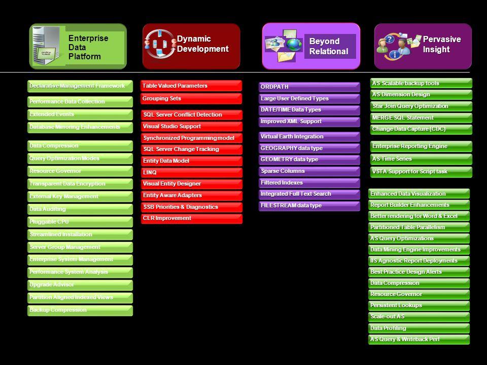 Performance Studio: Data Collector Conjunto colección –Items de grupo de colección –Colección de datos lógicos de una unidad de datos –Definido mediante TSQL o APIs.Net Administración de almacenes de datos (DW) Repositorio para datos que se captura –Histórico y definición de baselines