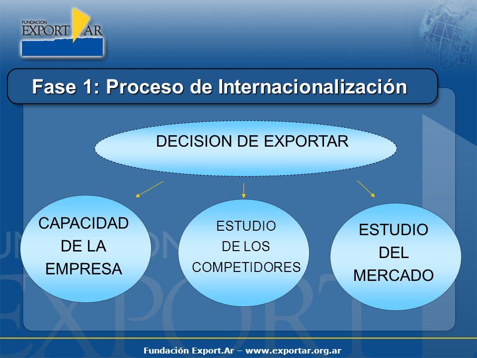 Fundación Export.Ar – www.exportar.org.ar Fase 1: Proceso de Internacionalización DECISION DE EXPORTAR CAPACIDAD DE LA EMPRESA ESTUDIO DE LOS COMPETID