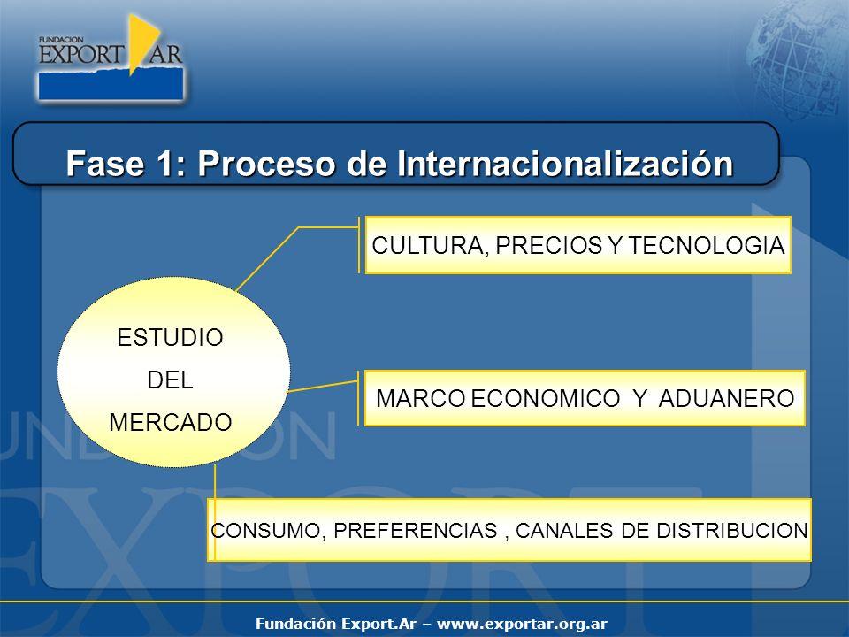 Fundación Export.Ar – www.exportar.org.ar Fase 2: Proceso de Internacionalización PRODUCTOS DE CONSUMO PRODUCTOS DIFERENCIALES SERVICIOS ESTRATEGIA DE PRODUCTO Y MARCA (¿Adaptación?) GOURMET KOSHER ORGANICOS ETC.