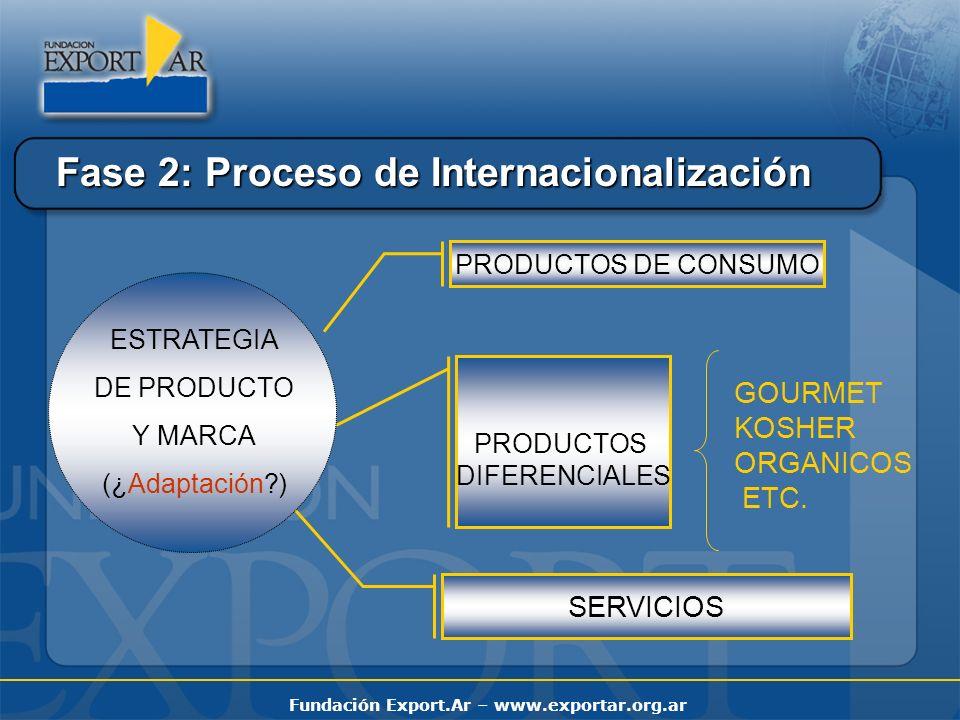 Fundación Export.Ar – www.exportar.org.ar Fase 2: Proceso de Internacionalización PRODUCTOS DE CONSUMO PRODUCTOS DIFERENCIALES SERVICIOS ESTRATEGIA DE