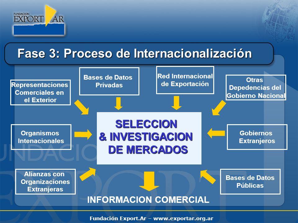 Fundación Export.Ar – www.exportar.org.ar INGRESO AL MERCADO CANAL EXPORTACION DIRECTA AGENTES REPRESENTES DISTRIBUIDORES GRUPO EXPORTADOR SUPERMERCADOS GRANDES TIENDAS MAYORISTAS Fase 3: Proceso de Internacionalización