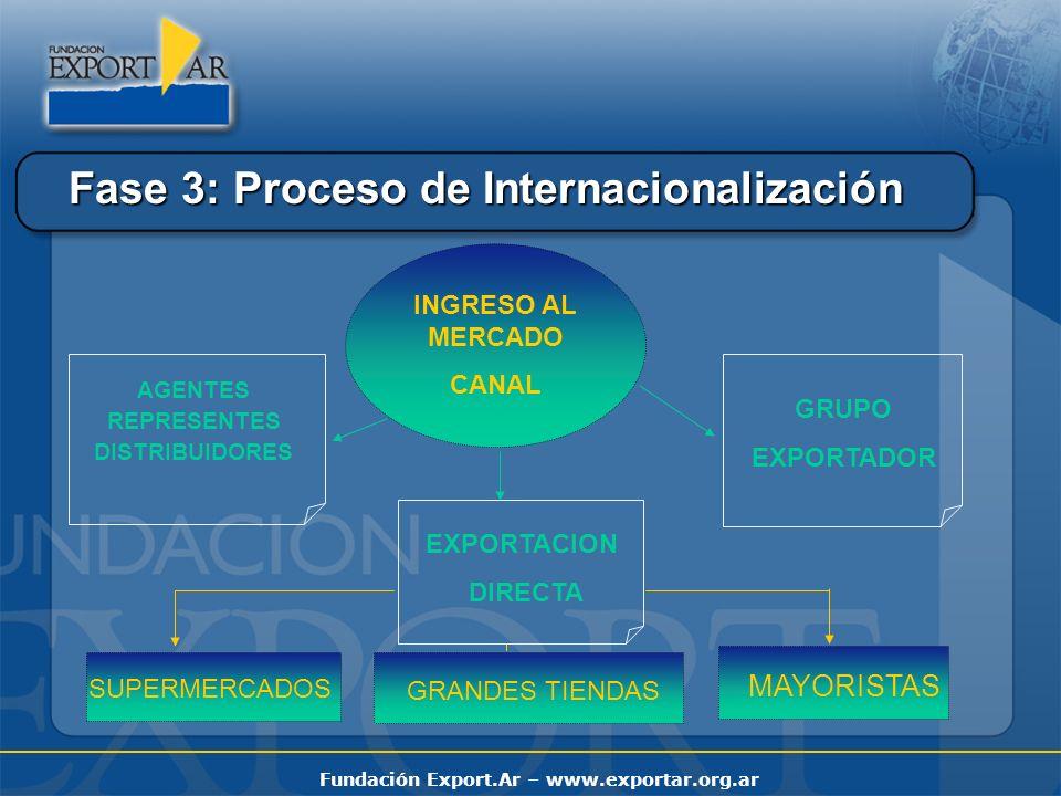 Fundación Export.Ar – www.exportar.org.ar Fase 4: Proceso de Internacionalización RESULTADO PRESENCIA PERMANENTE DE LAS EMPRESAS ARGENTINAS EN LOS MERCADOS EXTERNOS FERIAS INTERNACIONALES MISIONES COMERCIALES AGENDAS DE NEGOCIOS RONDAS INVERSAS