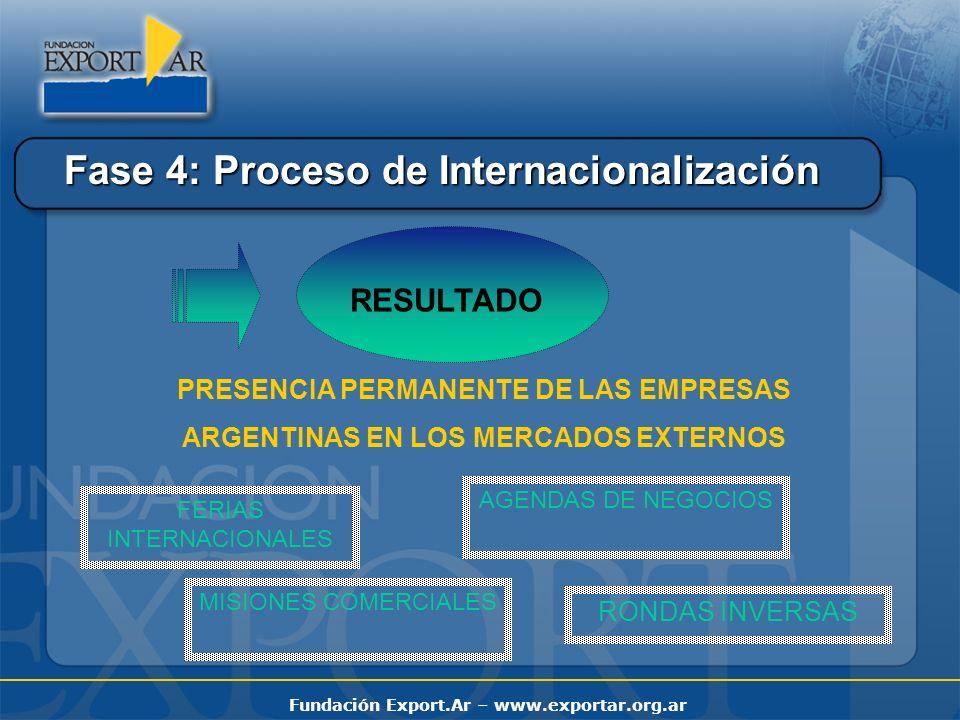 Fundación Export.Ar – www.exportar.org.ar FERIAS INTERNACIONALES Evaluación del mercado Reserva del espacio Construcción del pabellón argentino Asignación de stands Subsidio
