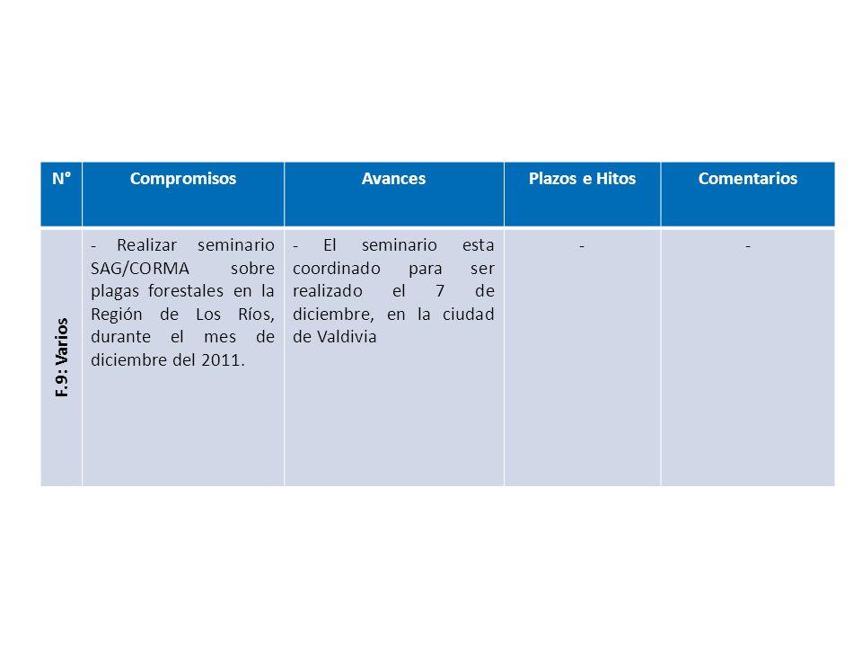 N°CompromisosAvancesPlazos e HitosComentarios F.9: Varios - Realizar seminario SAG/CORMA sobre plagas forestales en la Región de Los Ríos, durante el mes de diciembre del 2011.