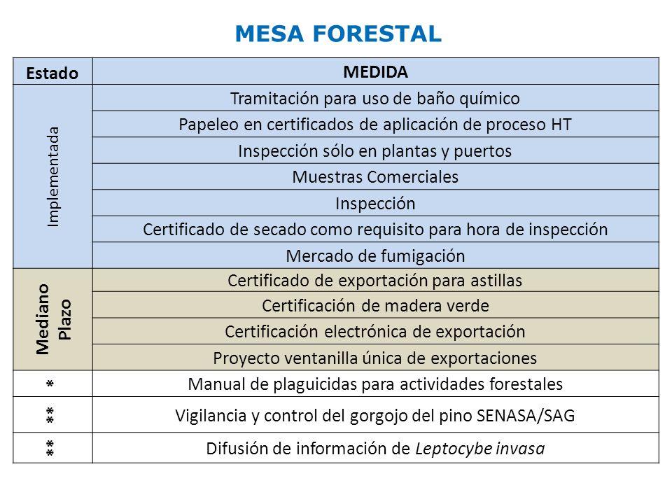 N°CompromisosAvancesPlazos e HitosComentarios F.1 (N° 5) Sistema Electrònico de Certificaciòn de Exportación.