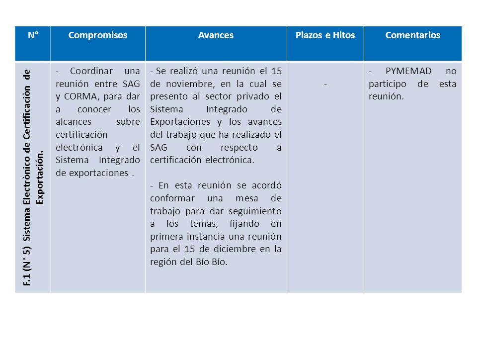 N°CompromisosAvancesPlazos e HitosComentarios F.2 (N° 49) Certificación de madera verde - CORMA hará entrega de la información correspondiente a los mercados de interés prioritario para proponer cambio a la exigencia que se aplica a embalajes que transporten maderas certificadas.