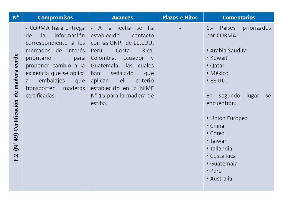 N°CompromisosAvancesPlazos e HitosComentarios F.4 (N° 50) Certificado de secado como requisito para hora inspección - SAG hará seguimiento del requisito de secado para el mercado de México.