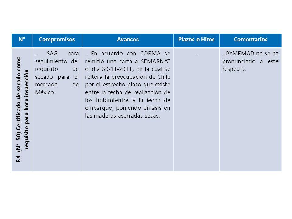 N°CompromisosAvancesPlazos e Hitos Comentarios F.5 (N° 45) Certificado de exportación de astillas - Revisar el procedimiento de inspección de astillas pulpables con destino a Japón.