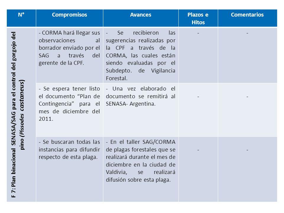 N°CompromisosAvancesPlazos e HitosComentarios F.8: Divulgación de información de ( Leptocybe invasa) - SAG intentará tener un afiche impreso y listo para la próxima reunión de impulso competitivo.
