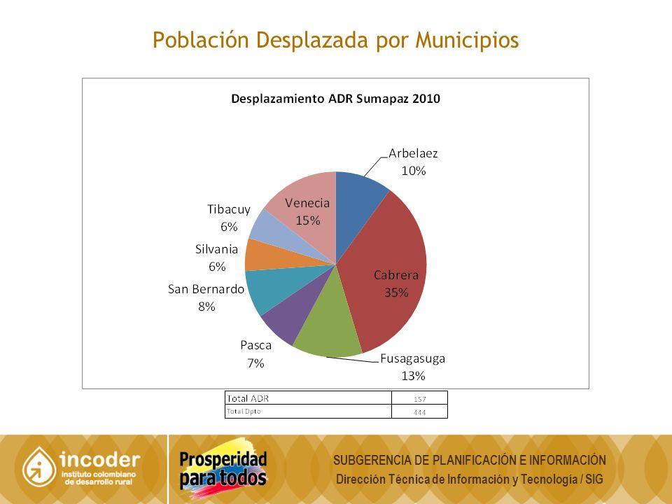 Población Desplazada por Municipios SUBGERENCIA DE PLANIFICACIÓN E INFORMACIÓN Dirección Técnica de Información y Tecnología / SIG