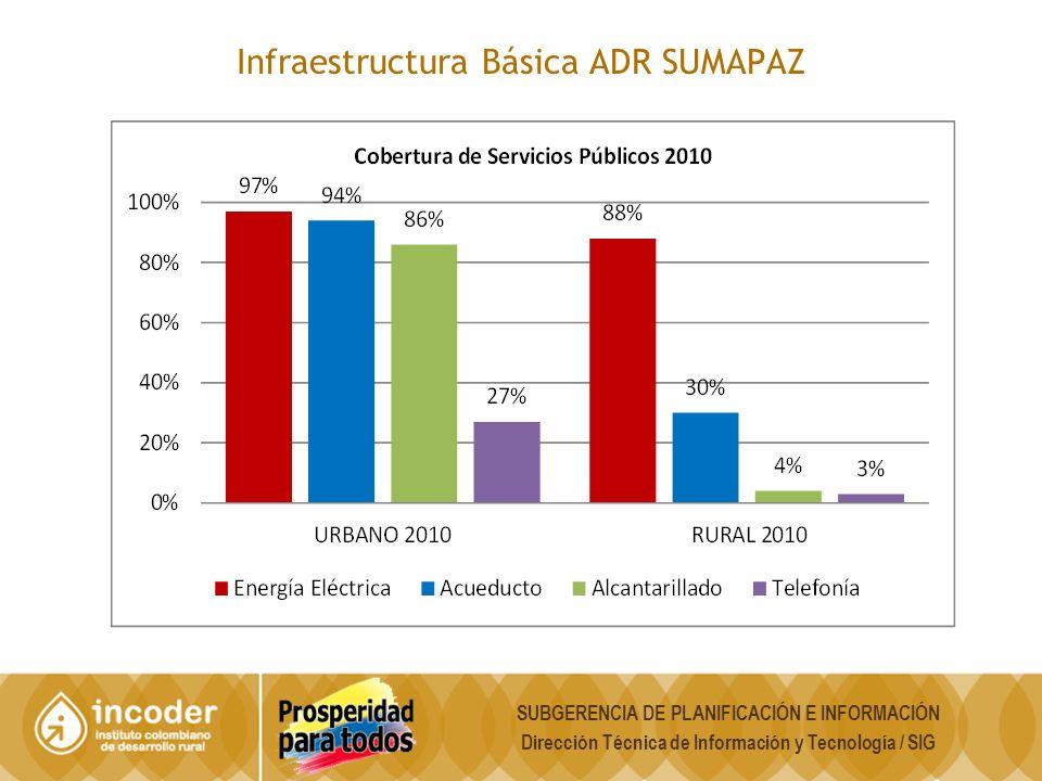 Infraestructura Básica ADR SUMAPAZ SUBGERENCIA DE PLANIFICACIÓN E INFORMACIÓN Dirección Técnica de Información y Tecnología / SIG