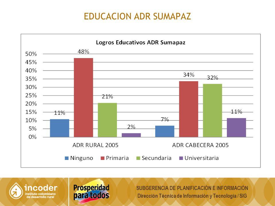 EDUCACION ADR SUMAPAZ SUBGERENCIA DE PLANIFICACIÓN E INFORMACIÓN Dirección Técnica de Información y Tecnología / SIG