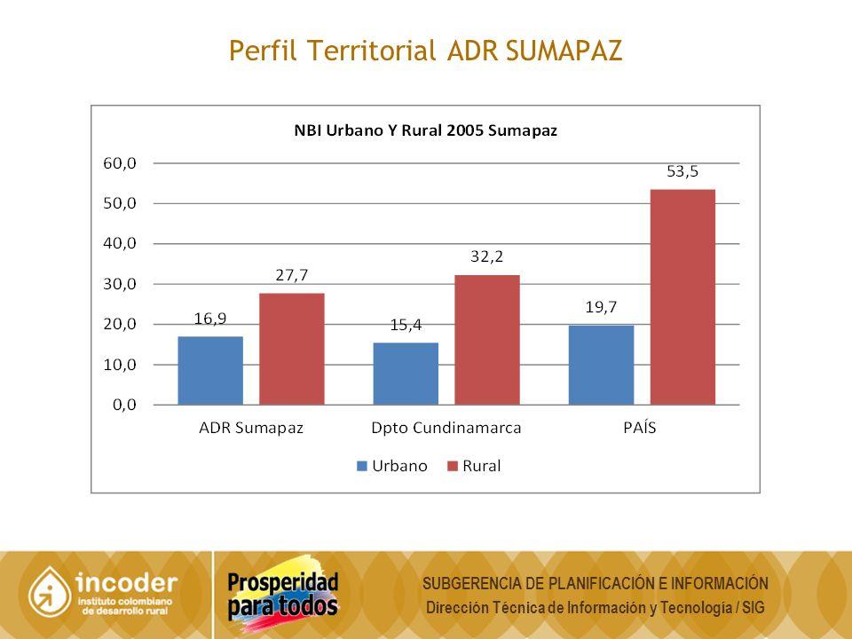 Perfil Territorial ADR SUMAPAZ SUBGERENCIA DE PLANIFICACIÓN E INFORMACIÓN Dirección Técnica de Información y Tecnología / SIG