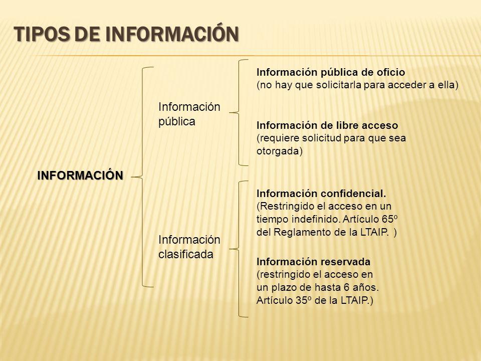 TIPOS DE INFORMACIÓN INFORMACIÓN Información pública Información clasificada Información pública de oficio (no hay que solicitarla para acceder a ella