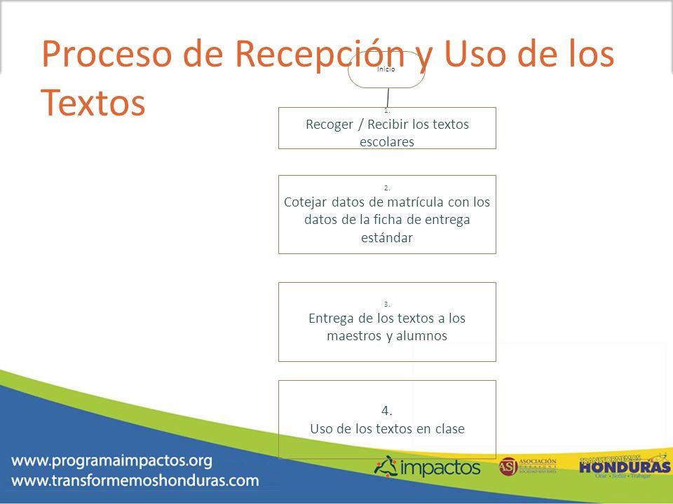 Proceso de Recepción y Uso de los Textos Inicio 4. Uso de los textos en clase 1. Recoger / Recibir los textos escolares 2. Cotejar datos de matrícula