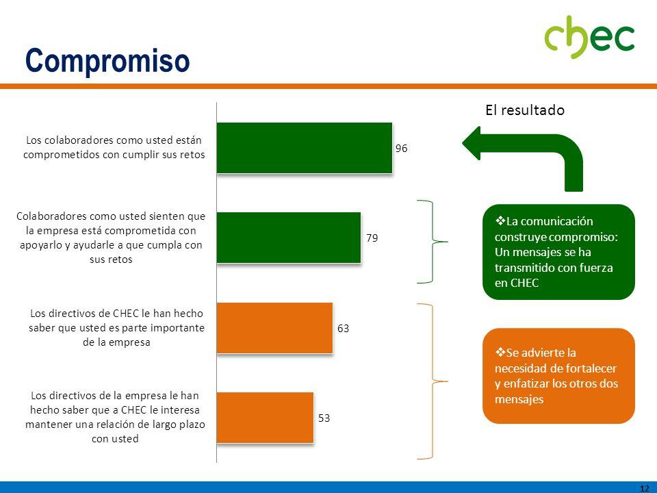 Compromiso 12 La comunicación construye compromiso: Un mensajes se ha transmitido con fuerza en CHEC El resultado Se advierte la necesidad de fortalecer y enfatizar los otros dos mensajes