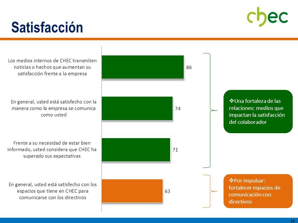 Satisfacción 14 Una fortaleza de las relaciones: medios que impactan la satisfacción del colaborador Por impulsar: fortalecer espacios de comunicación con directivos