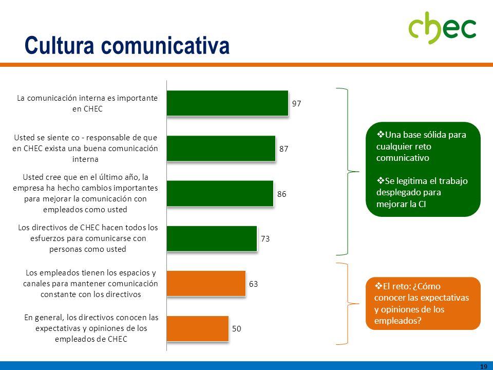 Cultura comunicativa 19 El reto: ¿Cómo conocer las expectativas y opiniones de los empleados.