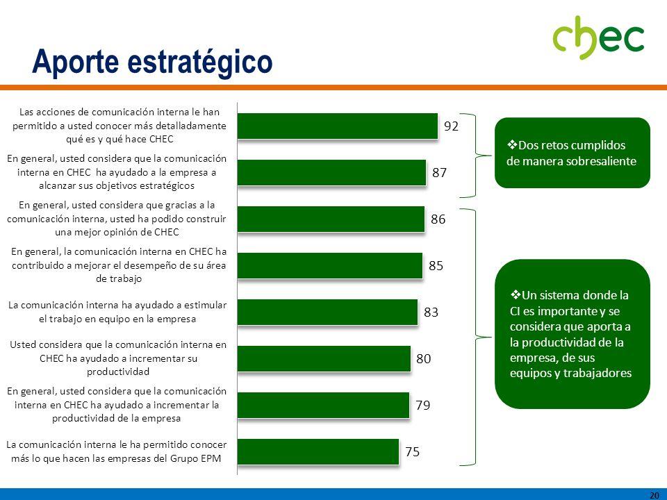 Aporte estratégico 20 Dos retos cumplidos de manera sobresaliente Un sistema donde la CI es importante y se considera que aporta a la productividad de la empresa, de sus equipos y trabajadores