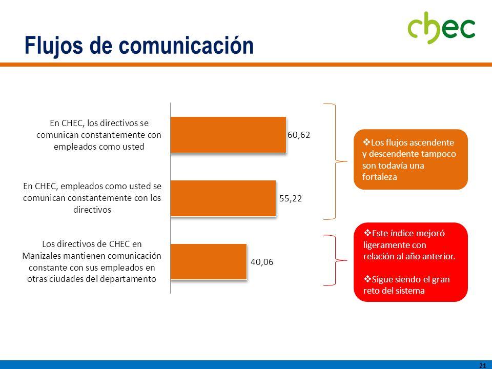 Flujos de comunicación 21 Este índice mejoró ligeramente con relación al año anterior.