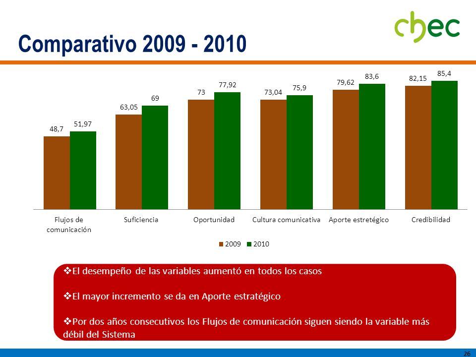 Comparativo 2009 - 2010 26 El desempeño de las variables aumentó en todos los casos El mayor incremento se da en Aporte estratégico Por dos años consecutivos los Flujos de comunicación siguen siendo la variable más débil del Sistema