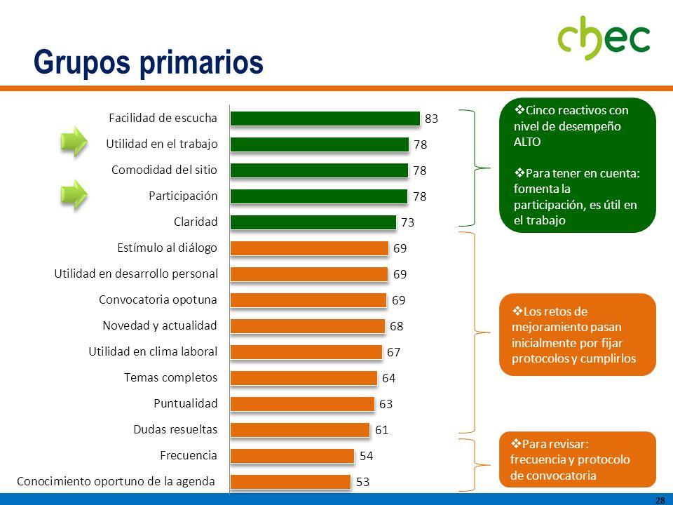 Grupos primarios 28 Cinco reactivos con nivel de desempeño ALTO Para tener en cuenta: fomenta la participación, es útil en el trabajo Los retos de mejoramiento pasan inicialmente por fijar protocolos y cumplirlos Para revisar: frecuencia y protocolo de convocatoria