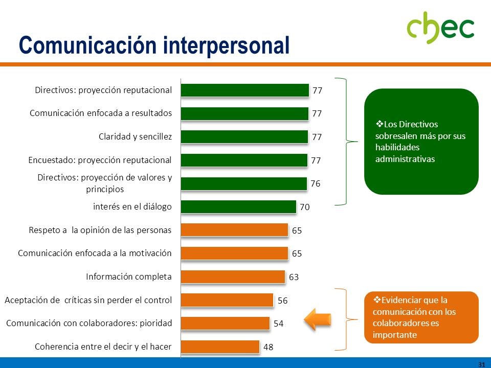 Comunicación interpersonal 31 Los Directivos sobresalen más por sus habilidades administrativas Evidenciar que la comunicación con los colaboradores es importante