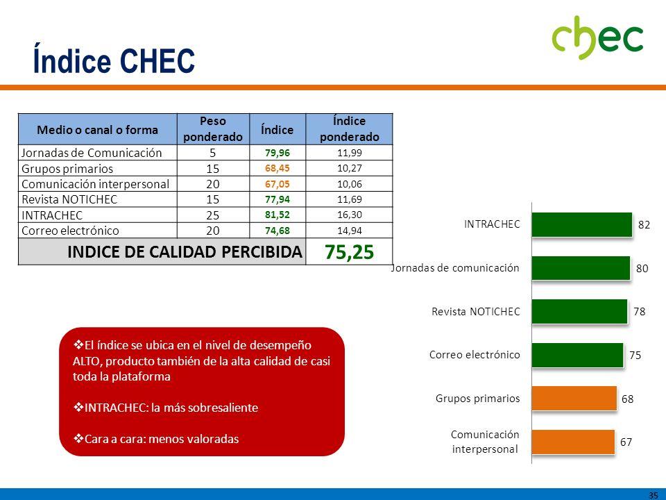 Índice CHEC 35 El índice se ubica en el nivel de desempeño ALTO, producto también de la alta calidad de casi toda la plataforma INTRACHEC: la más sobresaliente Cara a cara: menos valoradas Medio o canal o forma Peso ponderado Índice Índice ponderado Jornadas de Comunicación5 79,9611,99 Grupos primarios15 68,4510,27 Comunicación interpersonal20 67,0510,06 Revista NOTICHEC15 77,9411,69 INTRACHEC25 81,5216,30 Correo electrónico20 74,6814,94 INDICE DE CALIDAD PERCIBIDA 75,25