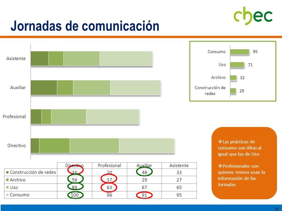 Jornadas de comunicación 38 Las prácticas de consumo son Altas al igual que las de Uso Profesionales son quienes menos usan la información de las Jornadas