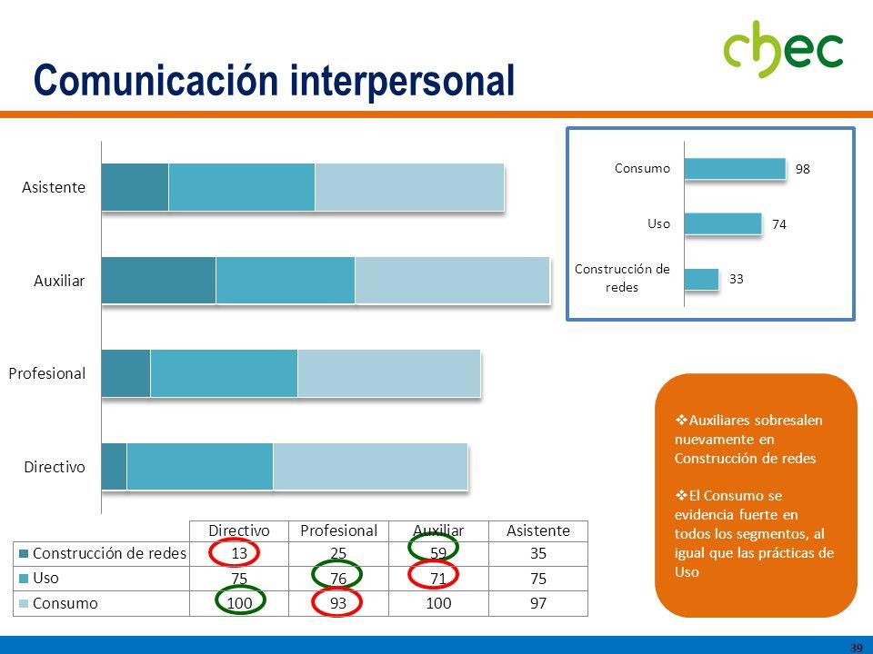 Comunicación interpersonal 39 Auxiliares sobresalen nuevamente en Construcción de redes El Consumo se evidencia fuerte en todos los segmentos, al igual que las prácticas de Uso