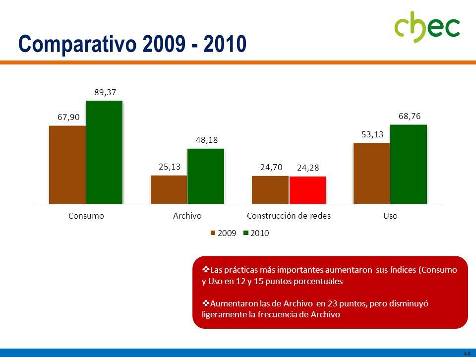 Comparativo 2009 - 2010 44 Las prácticas más importantes aumentaron sus índices (Consumo y Uso en 12 y 15 puntos porcentuales Aumentaron las de Archivo en 23 puntos, pero disminuyó ligeramente la frecuencia de Archivo