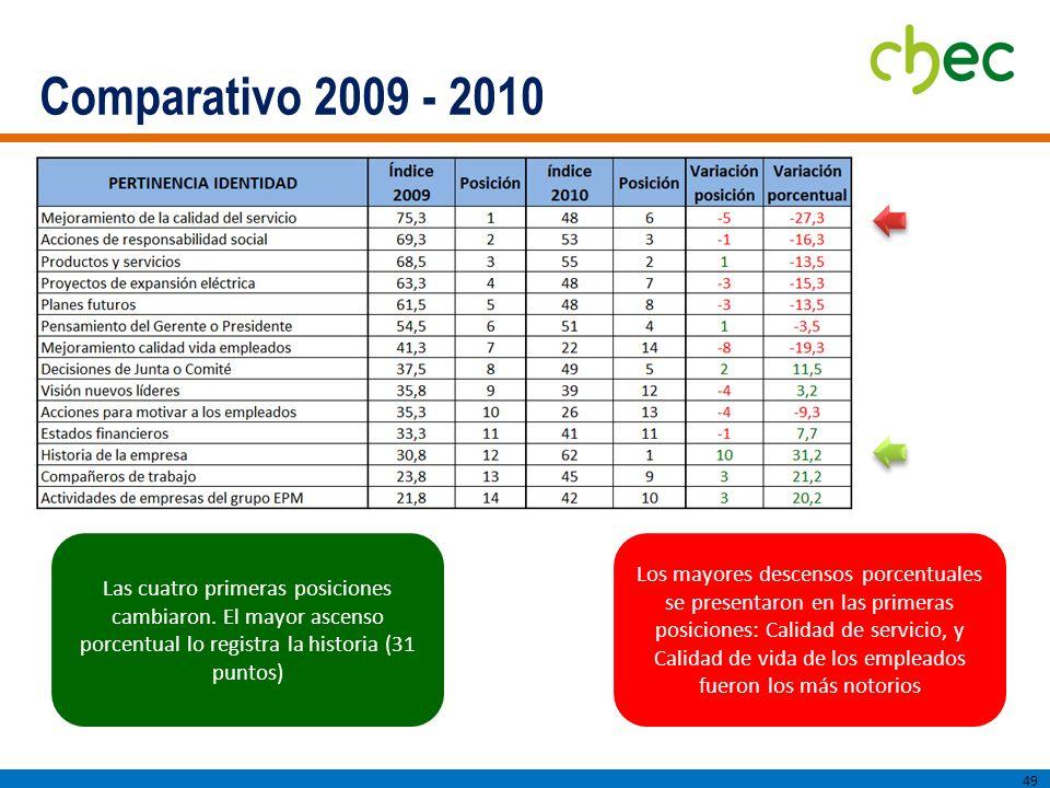 Comparativo 2009 - 2010 49 Las cuatro primeras posiciones cambiaron.