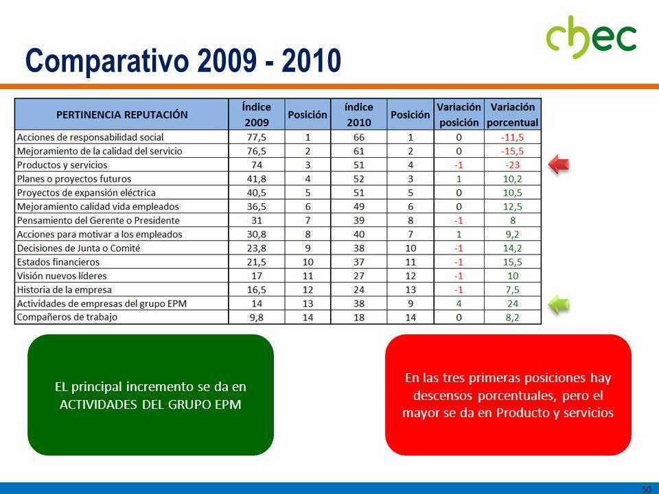 Comparativo 2009 - 2010 50 EL principal incremento se da en ACTIVIDADES DEL GRUPO EPM En las tres primeras posiciones hay descensos porcentuales, pero el mayor se da en Producto y servicios