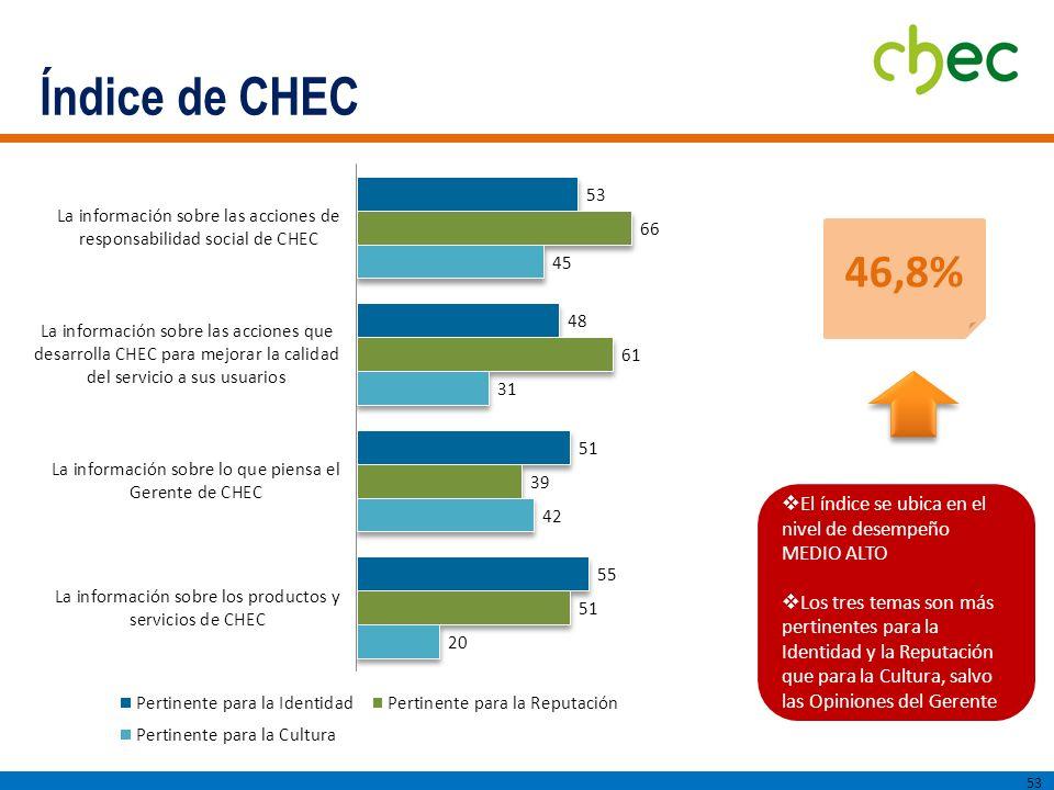Índice de CHEC 53 El índice se ubica en el nivel de desempeño MEDIO ALTO Los tres temas son más pertinentes para la Identidad y la Reputación que para la Cultura, salvo las Opiniones del Gerente 46,8%