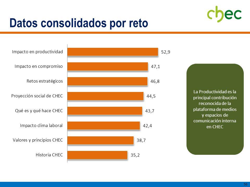 Datos consolidados por reto 56 La Productividad es la principal contribución reconocida de la plataforma de medios y espacios de comunicación interna en CHEC
