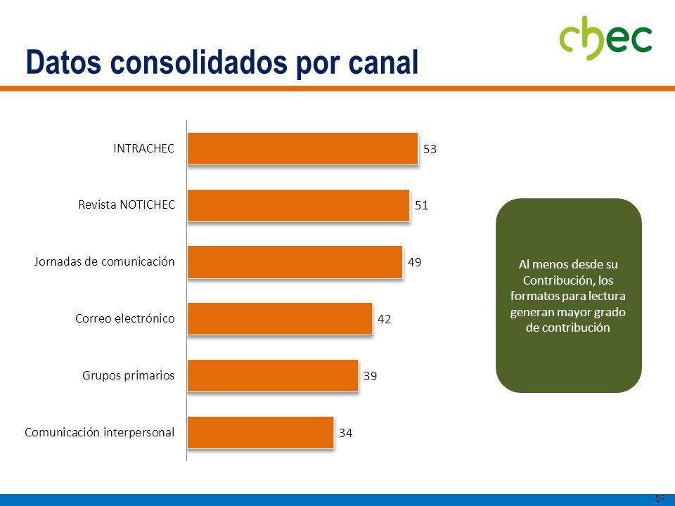 Datos consolidados por canal 57 Al menos desde su Contribución, los formatos para lectura generan mayor grado de contribución