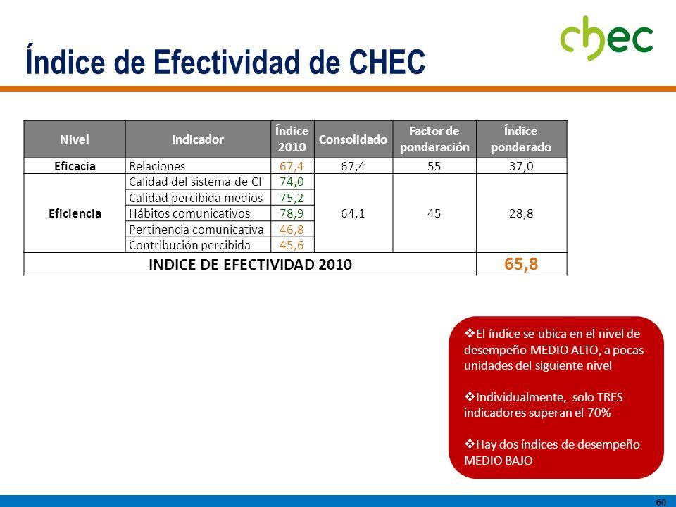 Índice de Efectividad de CHEC 60 El índice se ubica en el nivel de desempeño MEDIO ALTO, a pocas unidades del siguiente nivel Individualmente, solo TRES indicadores superan el 70% Hay dos índices de desempeño MEDIO BAJO NivelIndicador Índice 2010 Consolidado Factor de ponderación Índice ponderado EficaciaRelaciones67,4 5537,0 Eficiencia Calidad del sistema de CI74,0 64,14528,8 Calidad percibida medios75,2 Hábitos comunicativos78,9 Pertinencia comunicativa46,8 Contribución percibida45,6 INDICE DE EFECTIVIDAD 2010 65,8