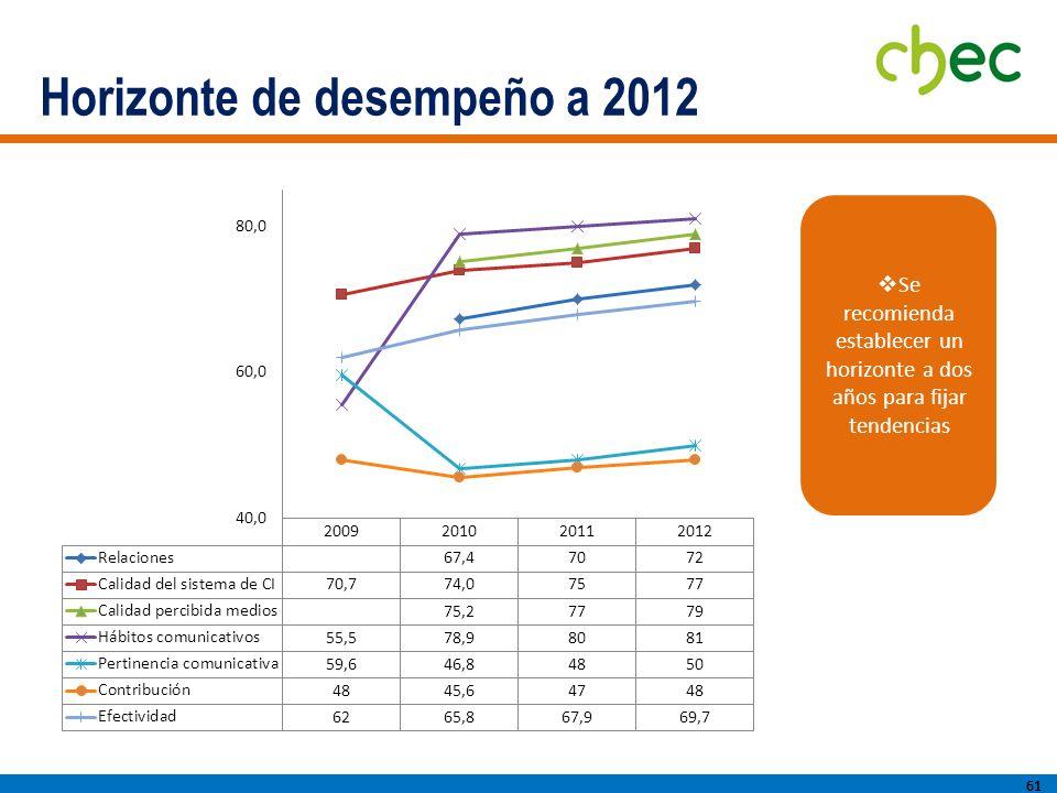 Horizonte de desempeño a 2012 61 Se recomienda establecer un horizonte a dos años para fijar tendencias